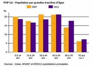 Évolution de l'âge de la population à Voreppe entre 2007 et 2012